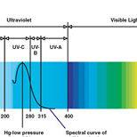 box-spectrum